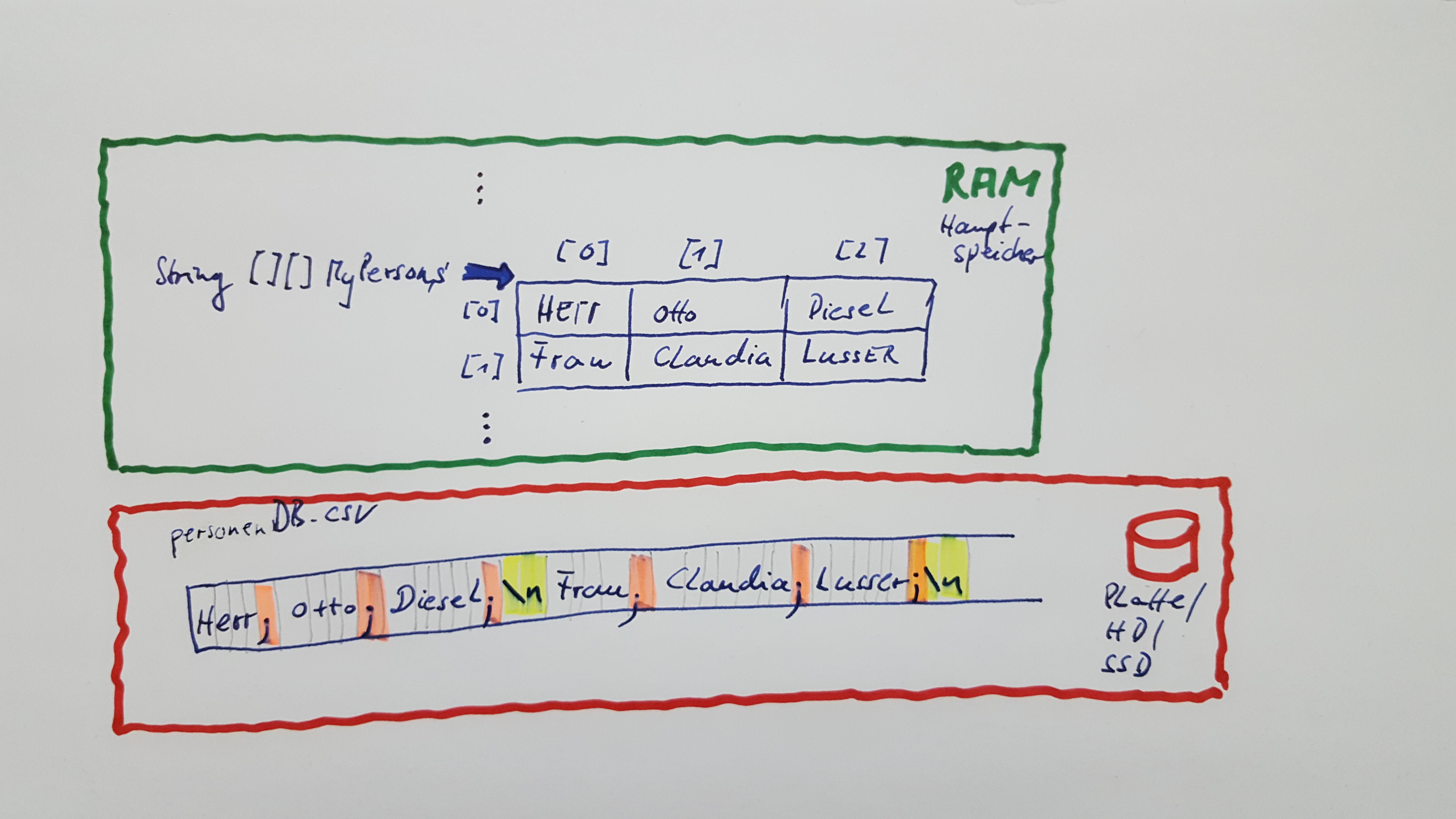 RAM_und_Platte