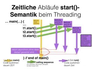 JavaMethode_u_Laufzeit