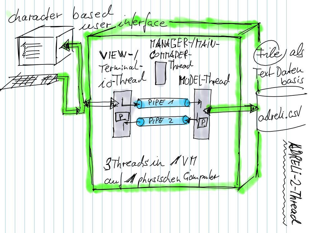 Programmieren 2: Lesson 2 – Start: Projekt ADRELI_2_THREAD