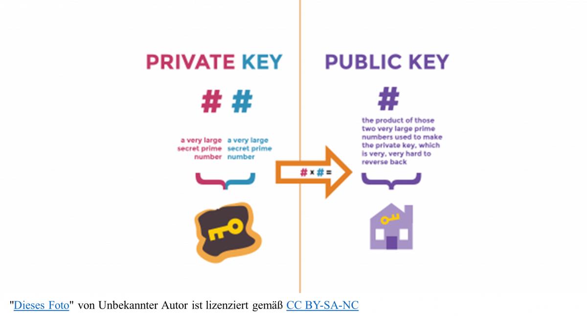 Schlüsselerlebnis Schlüsselpaar