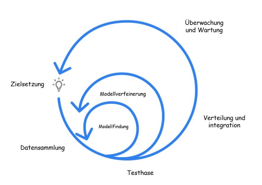Voraussetzungen für Machine Learning Projekte
